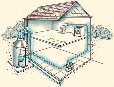 Как обеспечить загородный участок водой?