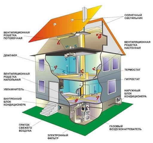 Водяное и паровое отопление для жилых и общественных зданий