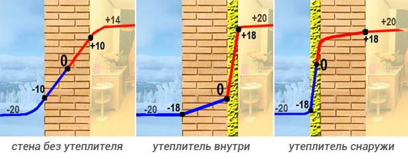 Базальтовая вата – лучший утеплитель для стен.
